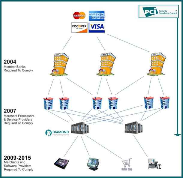 PCI Compliance Enforcement Since 2004